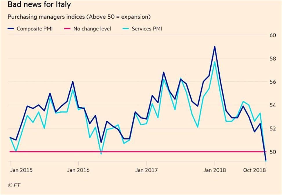 """Charles Sannat: """"Italie, un indicateur économique inquiétant"""""""