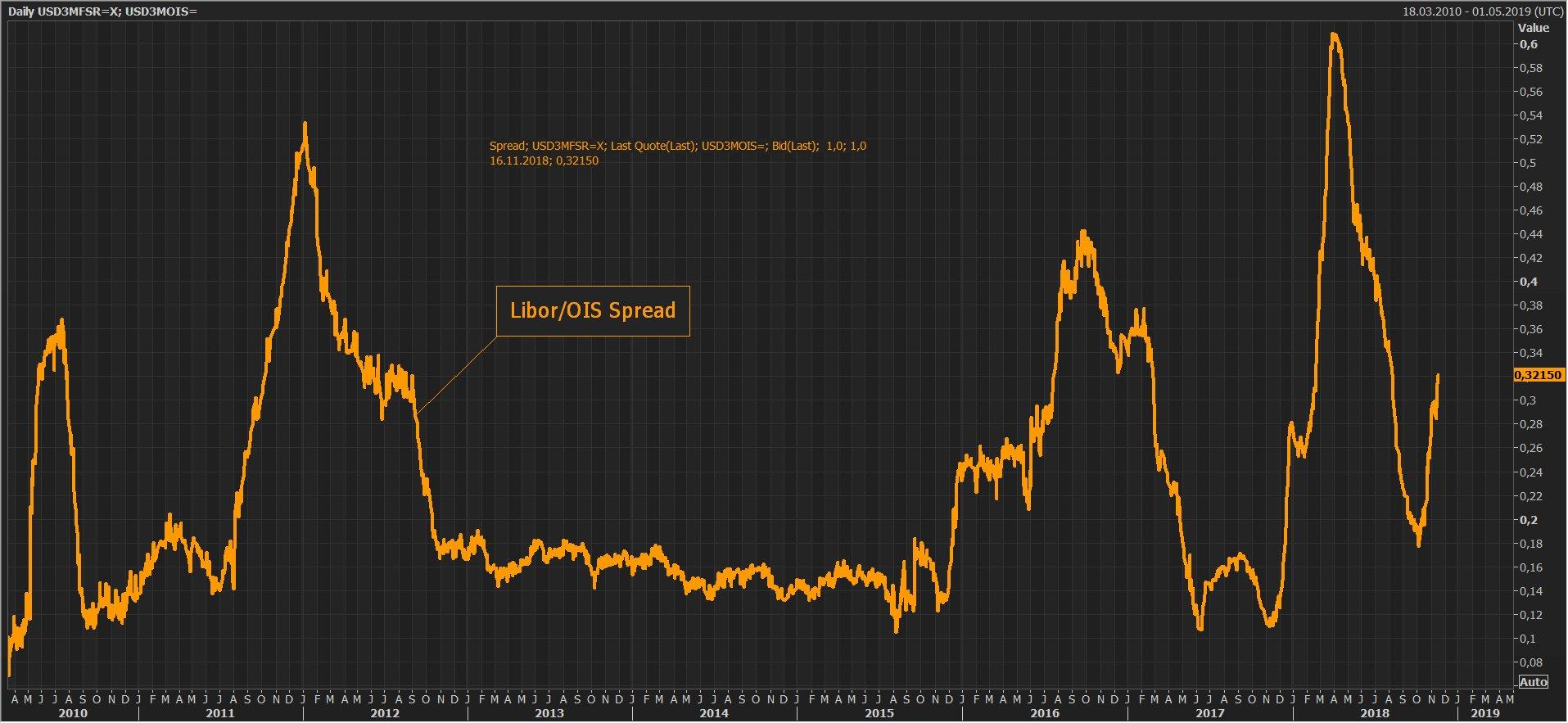 Oups ! Le Spread Libor-OIS vient de franchir à la hausse le seuil des 32 points de base. Une crise couve-t-elle sur le marché interbancaire ?