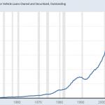 La dette sur les Prêts automobiles US vient d'atteindre un nouveau sommet historique au 3ème trimestre 2018