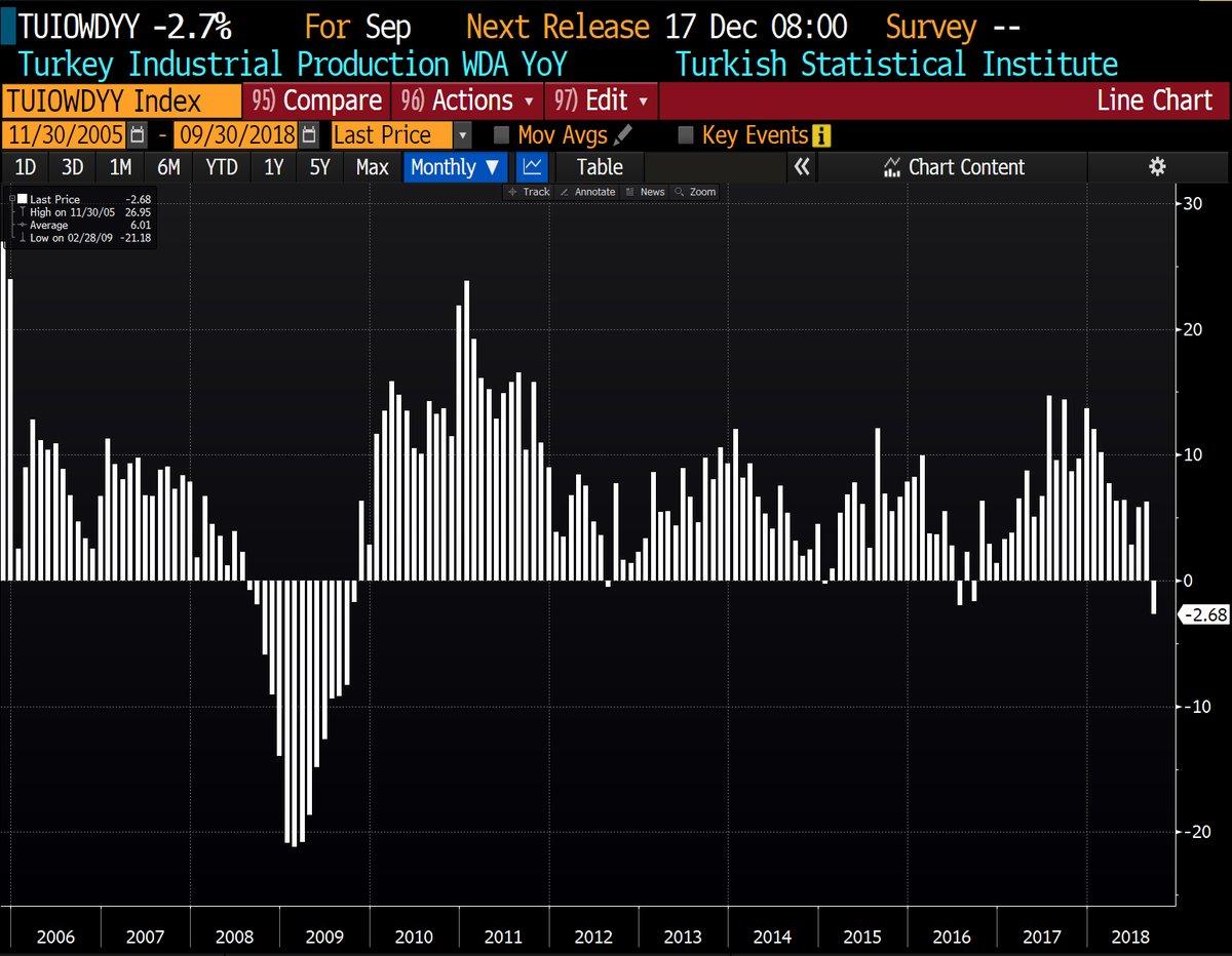 Turquie: Chute de la production industrielle en septembre (-2,7%). Le plus mauvais résultat depuis 9 ans.