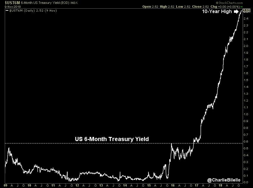 Le rendement à 6 mois US vient d'atteindre un nouveau sommet à 2,52%, soit son plus haut niveau en 10 ans.
