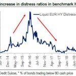 Oups ! Le pourcentage de dette en difficulté sur le marché du High Yield européen progresse rapidement