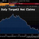 Target 2: La position débitrice de la Banque d'Italie se maintient à un niveau abyssal et pas très loin du record absolu !