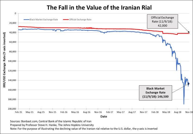 Iran: Sanctions US: 1 dollar s'échange désormais contre 146.500 Rials iraniens sur le marché noir.