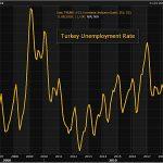 Turquie: Le taux de chômage atteint dorénavant 11,1%, soit son niveau le plus élevé depuis 2017