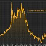 Ouch ! Les coûts de financement de la Deutsche Bank s'envolent ! Le rendement de ses obligations Coco dépasse les 10%.