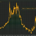 Aïe ! Les coûts de financement de la Deutsche Bank continuent d'enfler ! Le rendement de ses obligations Coco atteint près de 11%.