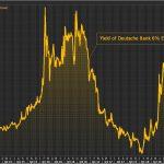 La situation de la Deutsche Bank continue de se détériorer. Le rendement de ses obligations Coco bondit à 10,3%.
