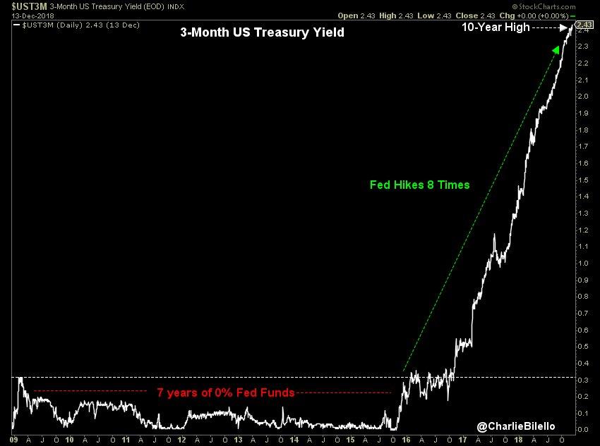 Le rendement à 3 mois US vient d'atteindre 2,43%, soit son plus haut niveau depuis plus de 10 ans !