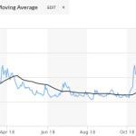 """Le VIX, """"l'indice de la peur"""" qui affole Wall Street s'envole à 36,07, soit 40,78% au-dessus de sa moyenne mobile à 50 jours"""