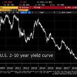 Depuis 2008, jamais l'écart entre les taux US à 2 ans et à 10 ans n'a été aussi faible !
