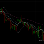 La valeur du Bitcoin continue de s'effriter, il vient de franchir à la baisse le seuil des 3700 $