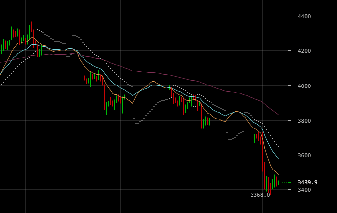 La valeur du Bitcoin continue de dégringoler, il vient de franchir à la baisse le seuil des 3500 $