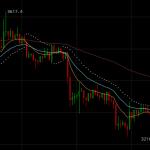WARNING: Le Bitcoin poursuit sa dégringolade, il vient de franchir à la baisse le seuil des 3300 $ et tutoie désormais les 3250 $