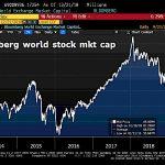 """Nicolas Chéron: """"Près de 20 000 milliards de dollars de capitalisation boursière se sont évaporés depuis l'euphorie de janvier 2018."""""""