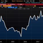 Oups ! L'indice PMI manufacturier chinois est tombé à 49,4 en décembre. 1ère contraction depuis juillet 2016 !!