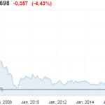 Ouch! L'action de la Deutsche Bank chute de -4,43% et tutoie à nouveau ses plus bas historiques