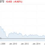 Warning ! L'action de la Deutsche Bank plonge de -5,62% et se rapproche dangereusement de ses plus bas historiques