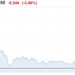 La débâcle boursière se poursuit pour la Deustche Bank qui se rapproche inexorablement de ses plus bas historiques.