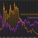 La probabilité de voir la Deutsche Bank faire faillite dans les 5 ans vient de rebondir à plus de 16% !!