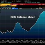 La taille du Bilan de la BCE s'envole dangereusement et atteint désormais plus de 4660 milliards €, soit 41,6% du Pib de la zone euro