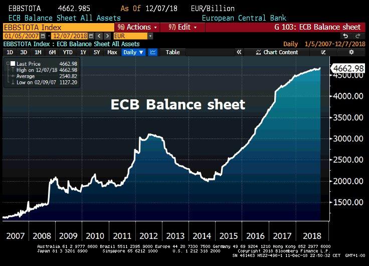 La taille du Bilan de la BCE continue de croître dangereusement et atteint désormais près de 4663 milliards €, soit 41,6% du Pib de la zone euro