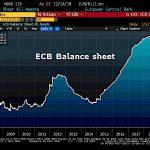 Warning ! La taille du Bilan de la BCE continue d'enfler et atteint désormais plus de 4668,1 milliards €, soit 42% du Pib de la zone euro