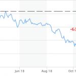 L'indice du secteur bancaire grec continue de s'effondrer ! Déjà -61 % en 7 mois !!
