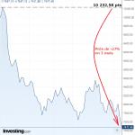 La dégringolade reprend pour l'indice des banques italiennes ! Déjà près de -27% en 3 mois !!!