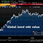 La plus grosse bulle obligataire de tous les temps a enflé de plus de 500 milliards cette semaine et franchit à nouveau les 50.000 milliards $