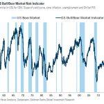"""Nicolas Chéron: """"La probabilité de marché baissier selon l'indicateur de Goldman Sachs a atteint 73% en Octobre soit plus qu'en 2000 et 2008"""""""