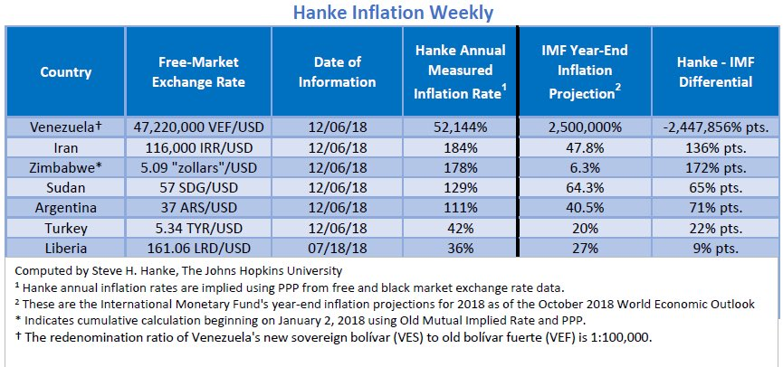 """Bilan Hebdo des pays les plus impactés par l'inflation. Le Venezuela """"champion du monde"""" avec 52.144% d'inflation !!"""