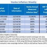 """Bilan Hebdo des pays les plus impactés par l'inflation. Le Venezuela """"champion du monde"""" avec 72.062% d'inflation !!"""