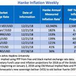 """Bilan Hebdo des pays les plus impactés par l'inflation. Le Venezuela """"champion du monde"""" avec 63.940% d'inflation !!"""