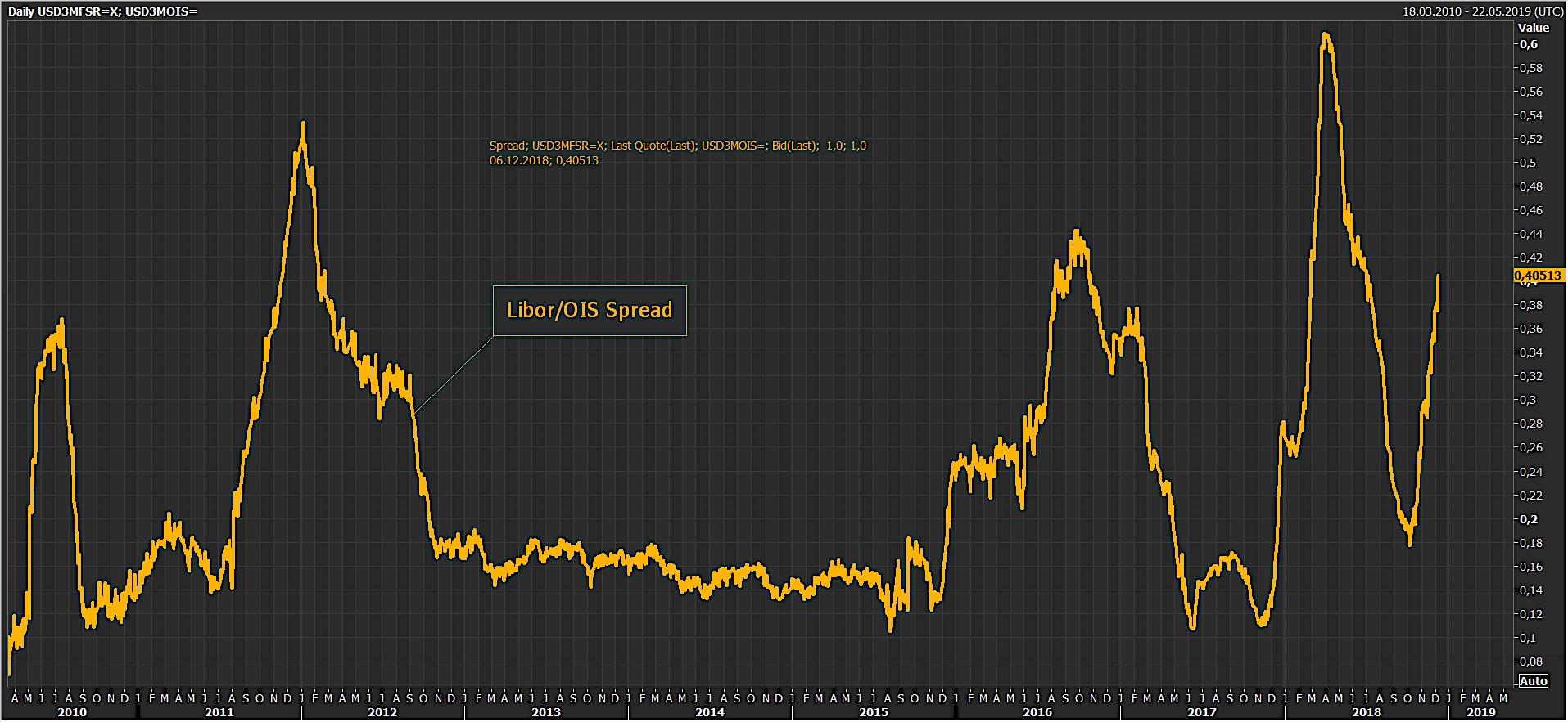Oups ! Le Spread Libor-OIS vient de franchir à la hausse le seuil des 40 points de base. Une crise couve-t-elle sur le marché interbancaire ?
