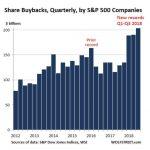 Marchés US: Imaginez ce qui se serait passé ce dernier trimestre sans rachats d'actions par les entreprises elles-mêmes !!!