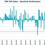 Le S&P 500 s'achemine vers sa pire performance trimestrielle depuis 2008 !