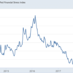 L'indice de stress financier de la Fed de Saint-Louis s'oriente clairement à la hausse