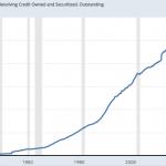 Etats-Unis: La dette sur les cartes de crédit vient d'atteindre un nouveau sommet historique au 3ème trimestre 2018 !