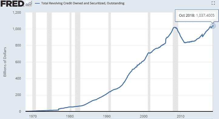 Etats-Unis: La dette sur les cartes de crédit vient d