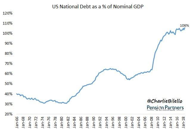 USA: Le piège de la dette se referme ! La dette publique US représente désormais 106% du PIB... Un véritable gouffre !!