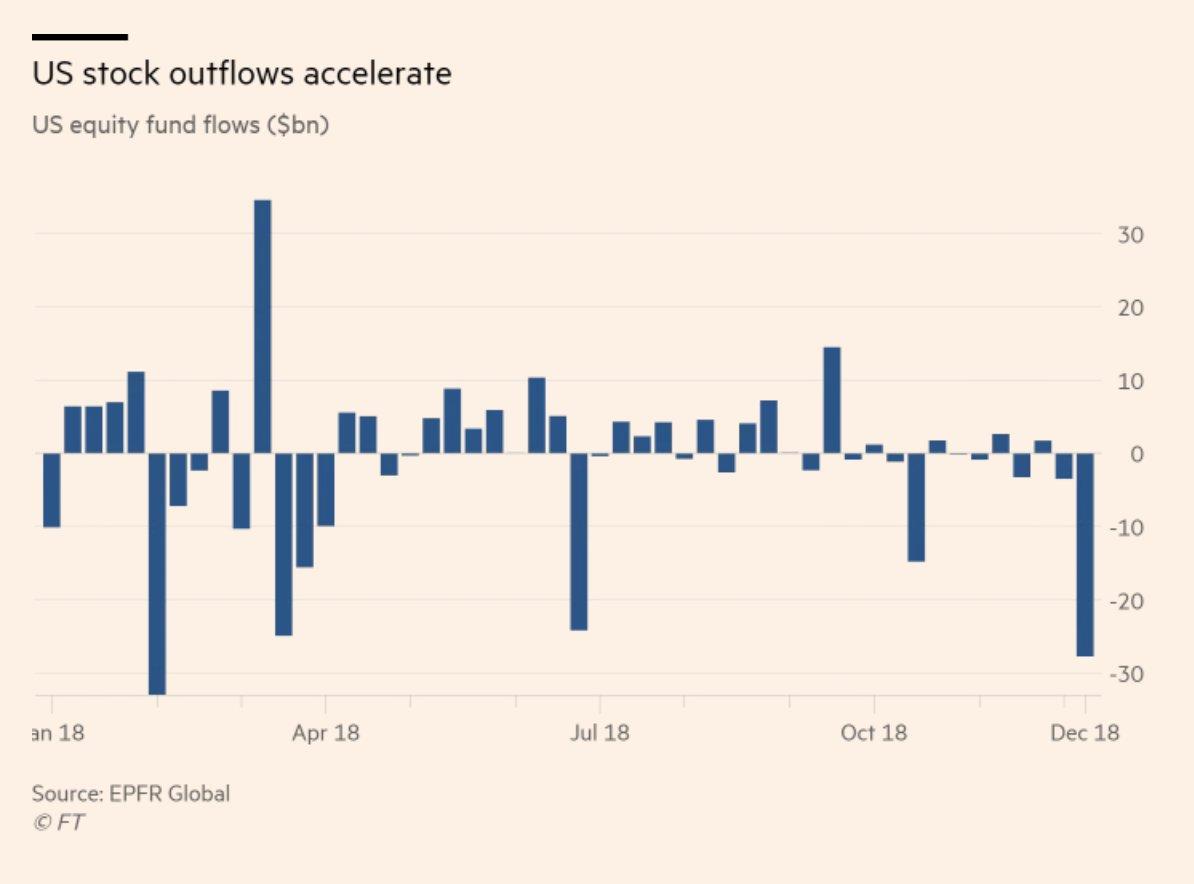 """Nicolas Chéron: """"Ouch ! Second record annuel de sorties de capitaux des indices américains cette semaine !!"""""""