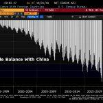 Alors que le déficit commercial US vient d'atteindre un nouveau sommet, Trump évoque de « gros progrès » avec la Chine
