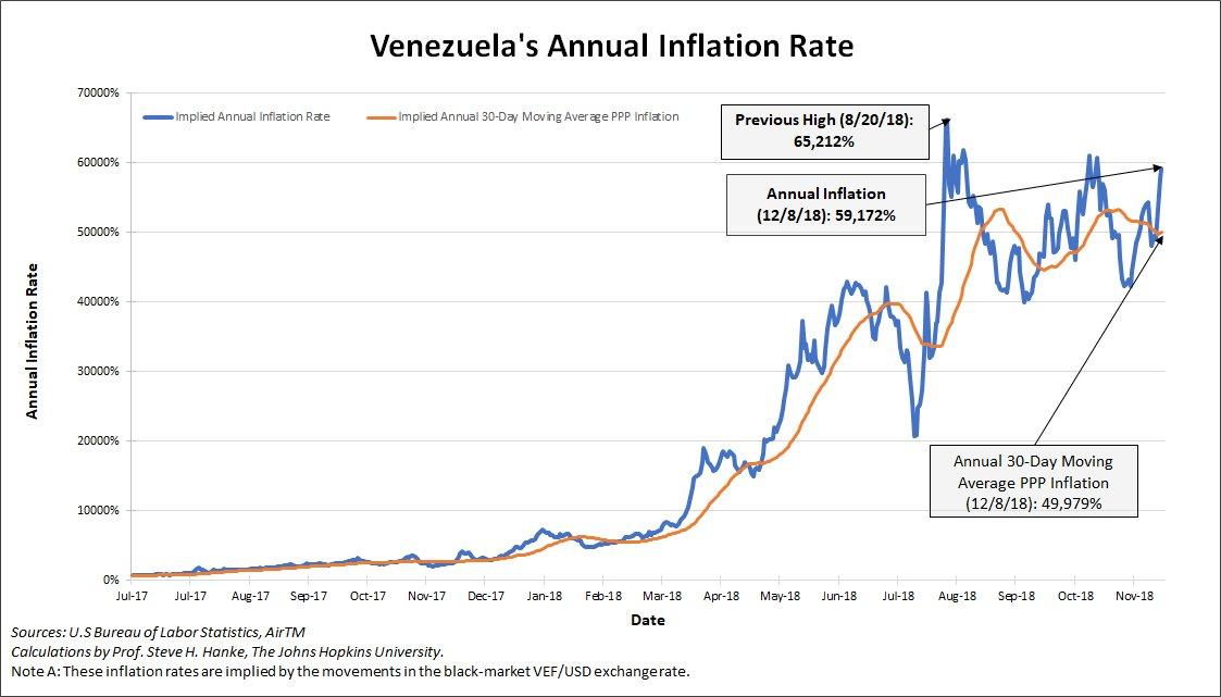 Venezuela: Le taux d'inflation annuel tutoie toujours des sommets affolants à plus de 59.170%  !!
