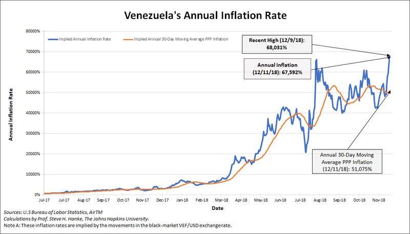 Venezuela: Le taux d'inflation annuel frôle les sommets historiques avec plus de 67.500% !!