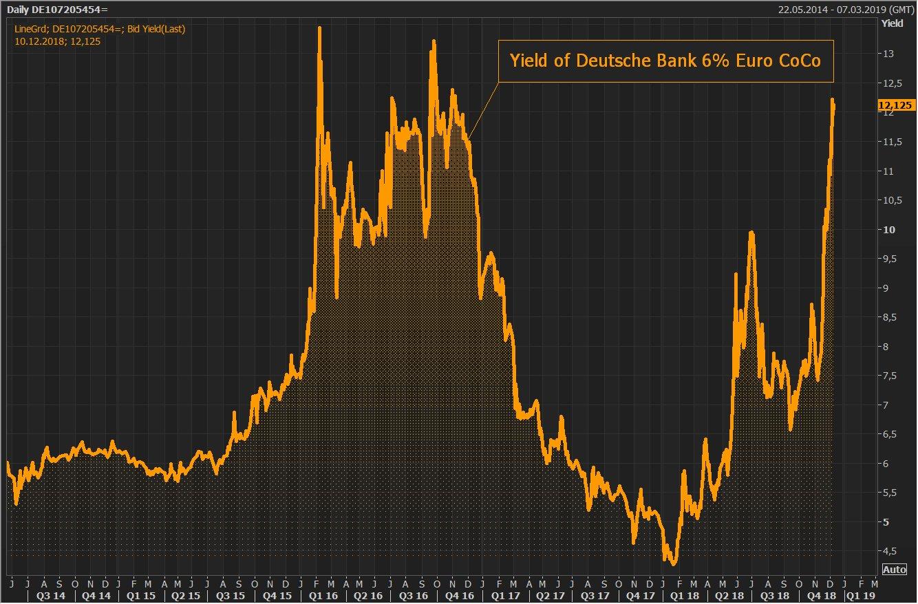 Aïe ! Les coûts de financement de la Deutsche Bank bondissent ! Le rendement de ses obligations Coco atteint plus de 12,1%.