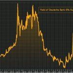Ouch ! Les coûts de financement de la Deutsche Bank bondissent ! Le rendement de ses obligations Coco atteint plus de 12,5%.