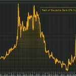 Aïe ! Les coûts de financement de la Deutsche Bank bondissent ! Le rendement de ses obligations Coco atteint plus de 13,1%.
