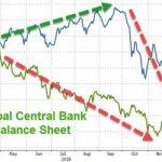 Coïncidence ? Les marchés rebondissent au moment où le bilan global des banques centrales se met à regonfler…