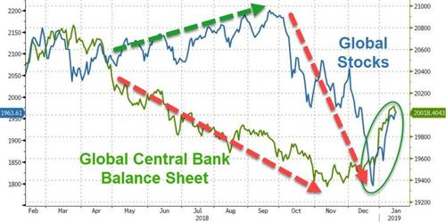 Coïncidence ? Les marchés rebondissent au moment où le bilan global des banques centrales se met à regonfler...